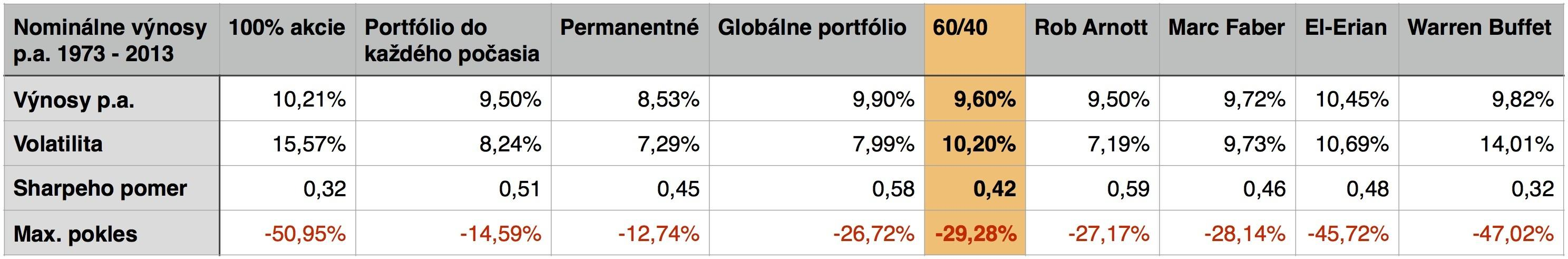 Ako postavit portfolio 2