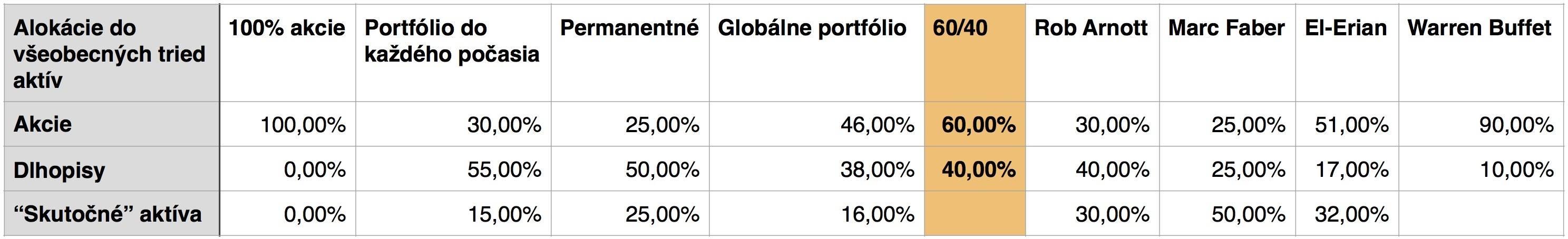 Ako postavit portfolio 3