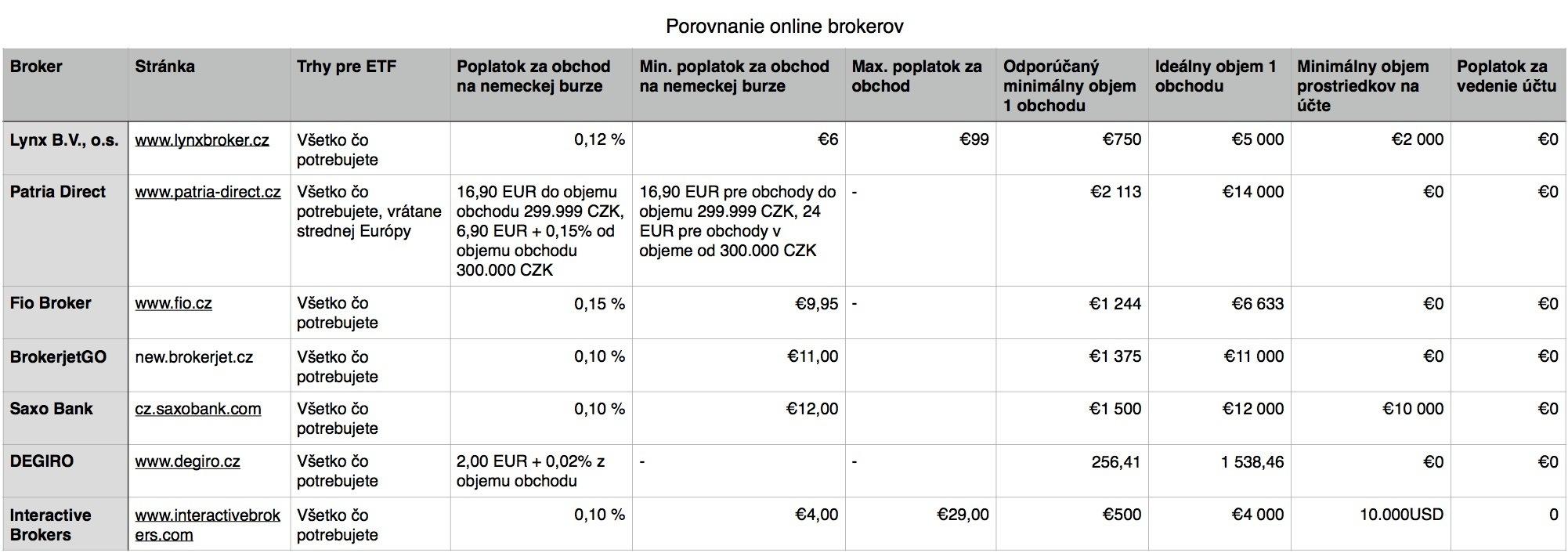 Porovnanie online brokerov 2