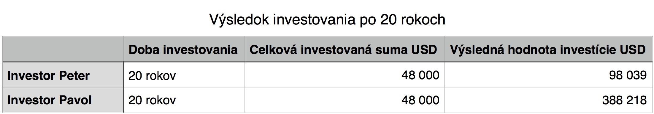Stastie v investovani 3