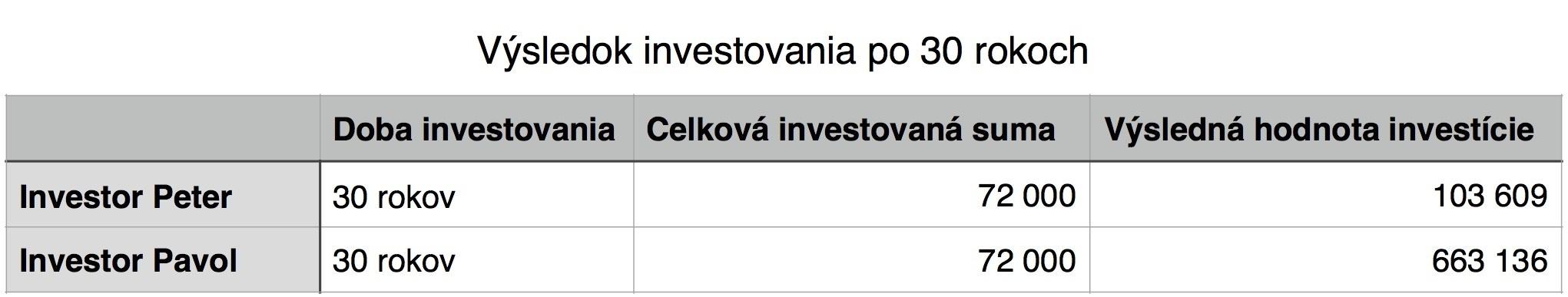 Stastie v investovani 4