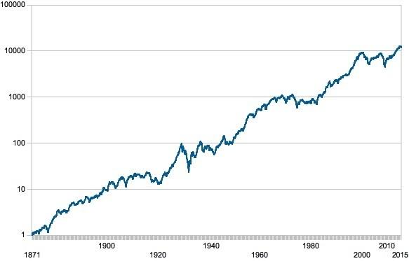 Akcie vyvoj cien log