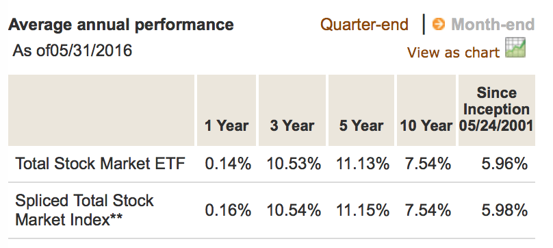 Vanguard Total Stock US ETF