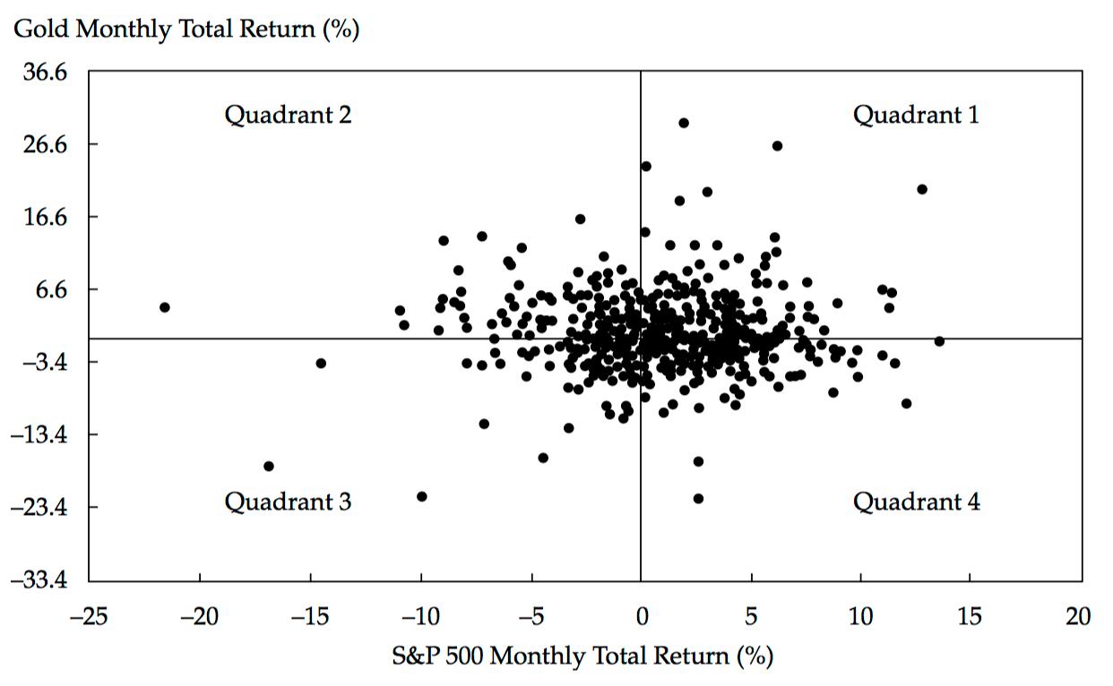 34eb8a57c ... Celkové mesačné výnosy zlata vs S&P 500, 1975-2012, Zdroj: The Golden  Dilemma, Financial Analyst Journal[/caption]