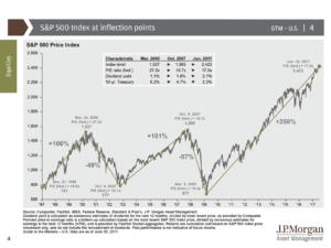 Zdroj: Guide to the Markets 3Q 2017, J. P. Morgan