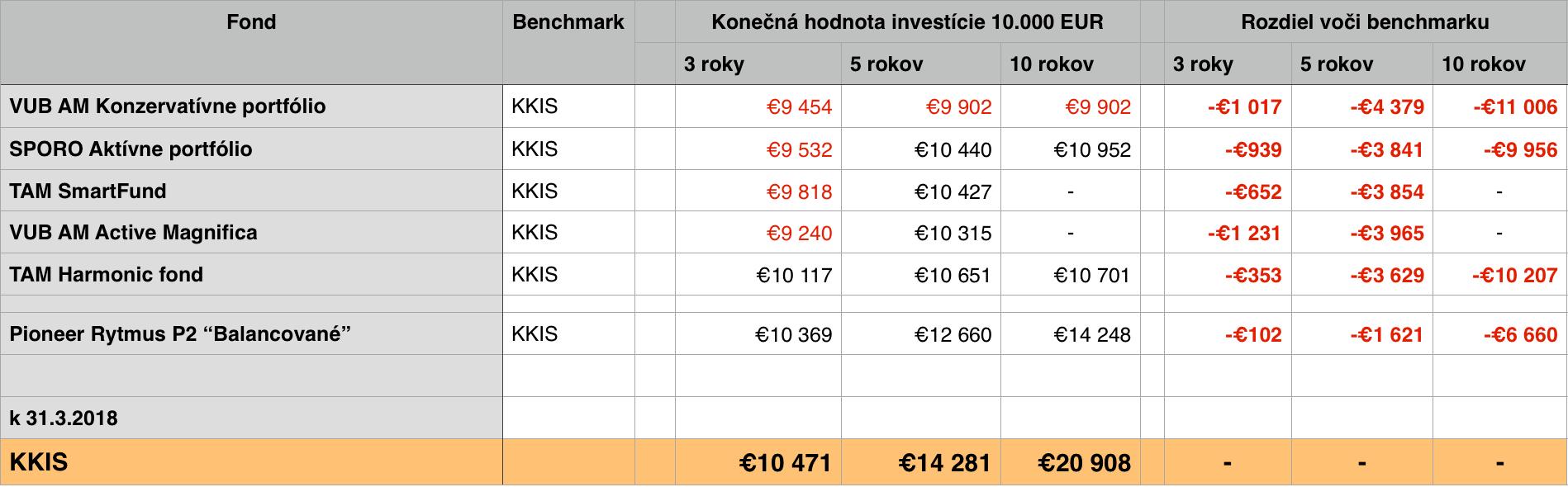 Podielove fondy zmiesane zhodnotenie