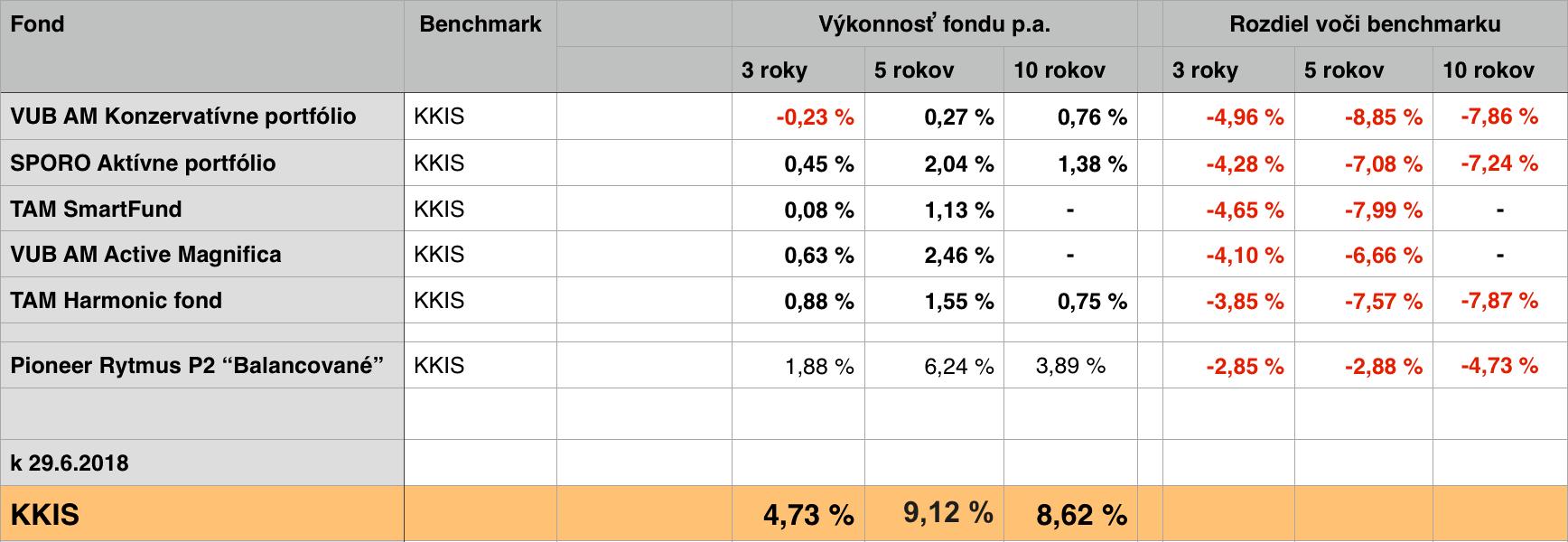 Podielové fondy zmiešané výkonnosť