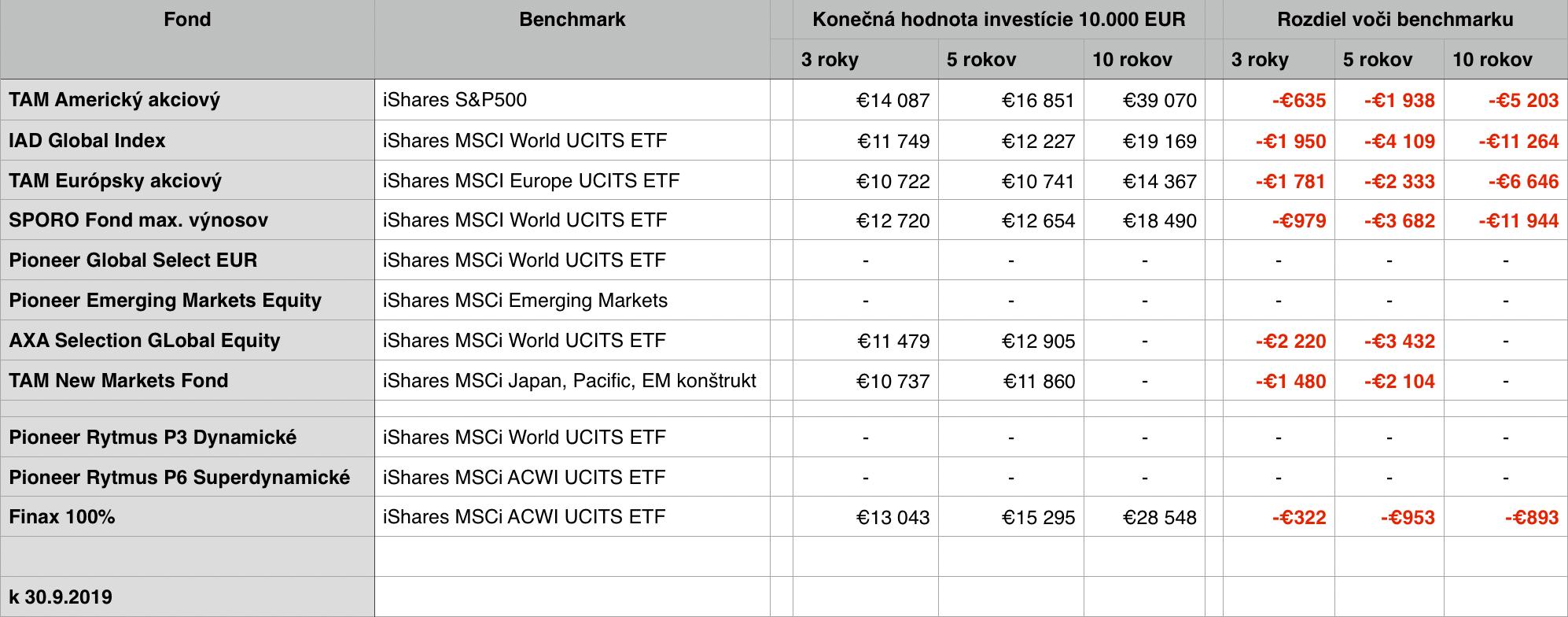 Akciové podielové fondy a porovnanie vývoja ich hodnoty s benchmarkovými ETF.