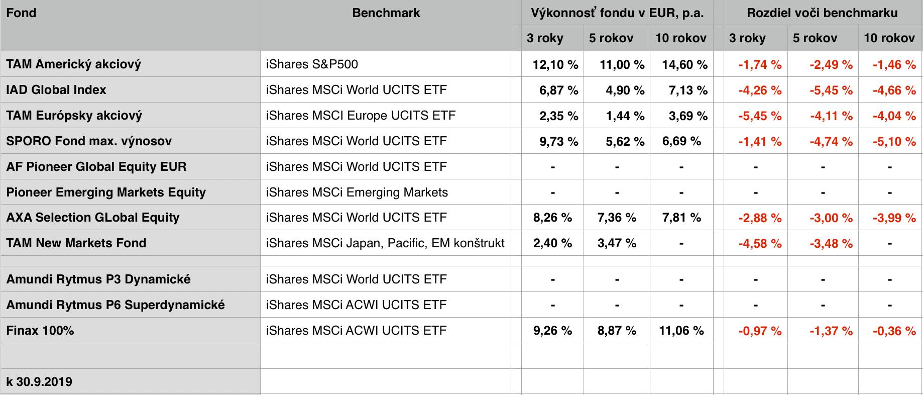 Akciové podielové fondy a porovnanie ich výkonnosti s benchmarkovými ETF.