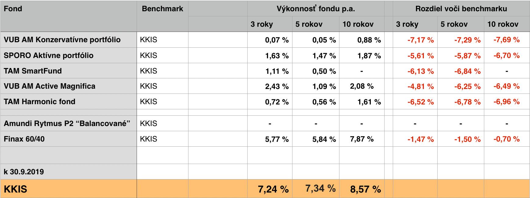 Zmiešané podielové fondy a porovnanie ich výkonnosti s benchmarkovými ETF.