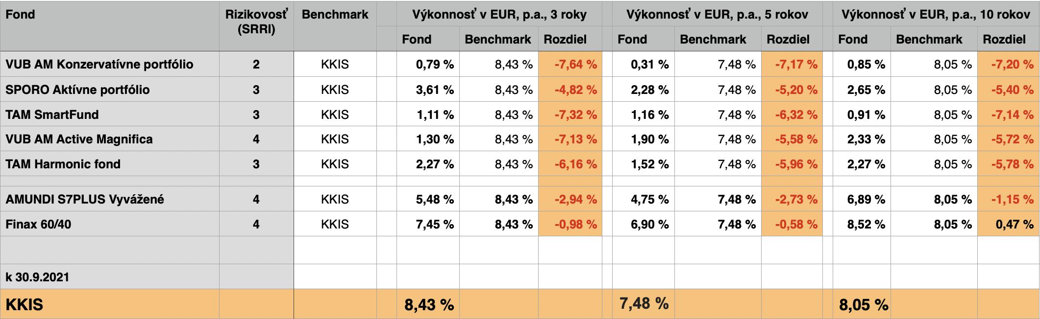 Ako sa zmenila hodnoty investície 10000EUR v zmiešaných podielových fondov v porovnaní s ich ETF alternatívami.